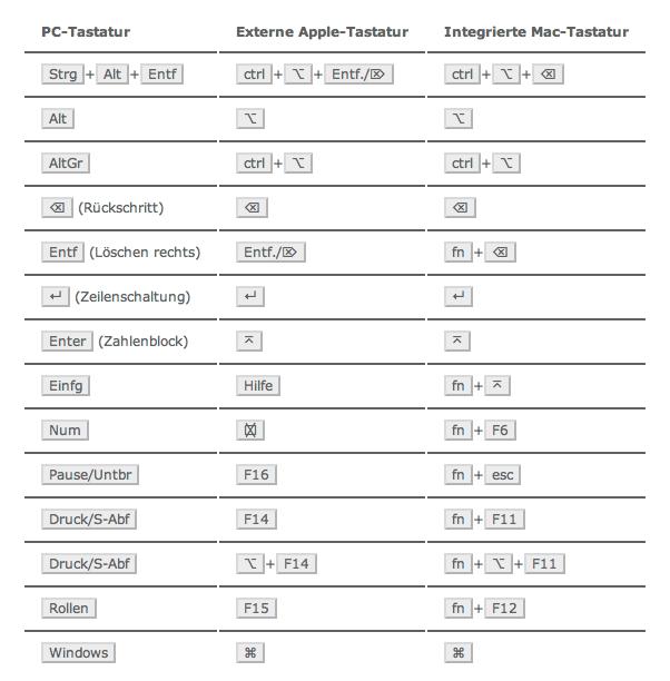Tastatur-Belegung für Windows auf Apple-Tastaturen